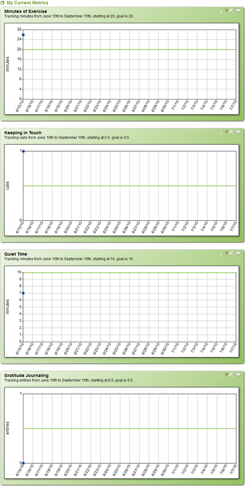 Completion of the June 15th Worksheet fills in data for that day in the 4 Metrics.